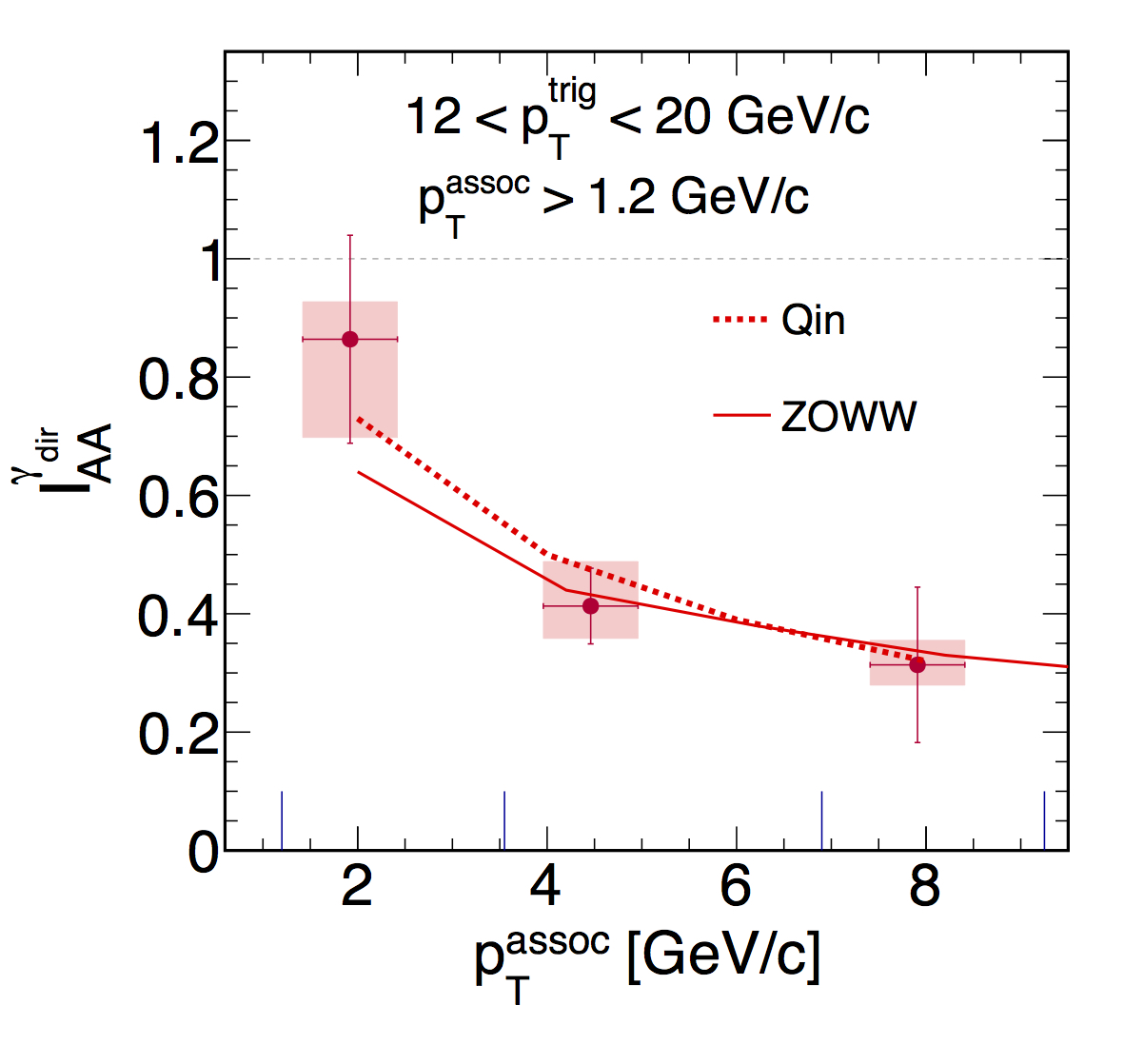 Star star focus features left the iaa for direct photon and neutral pion triggers are plotted as a function of zt the points for iaa for direct photon triggers are shifted by biocorpaavc Images