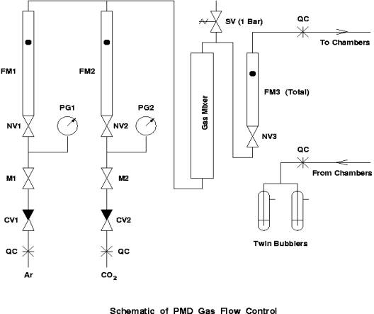 Gas flow control for pmd ccuart
